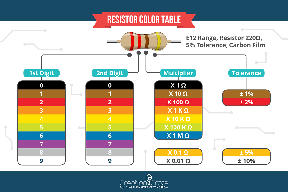 4 Band Resistor Color Code Chart